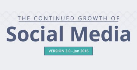 The Continued Growth of Social Media (Infographic)