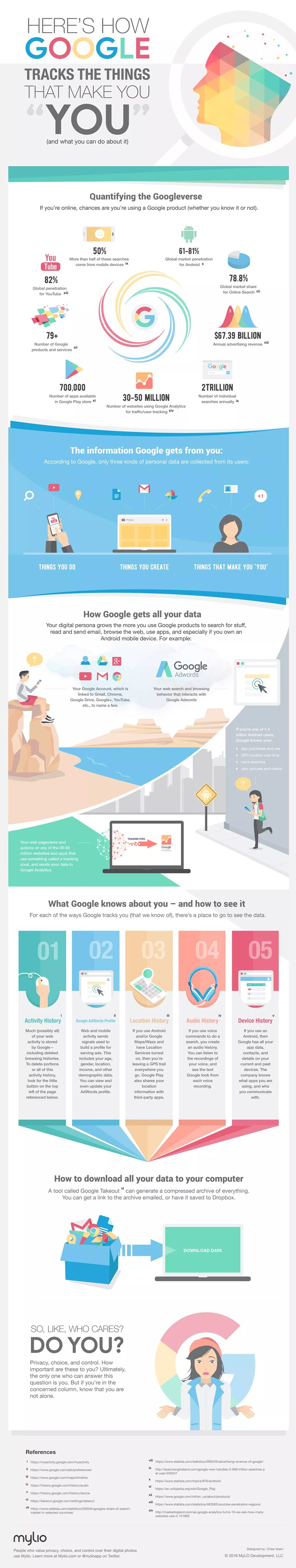 Google is Watching You Infographic