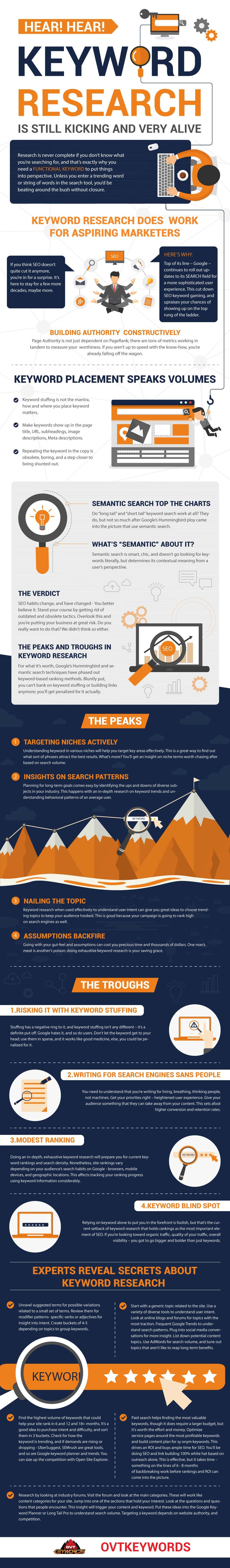 Importance of Keyword Research Infographic
