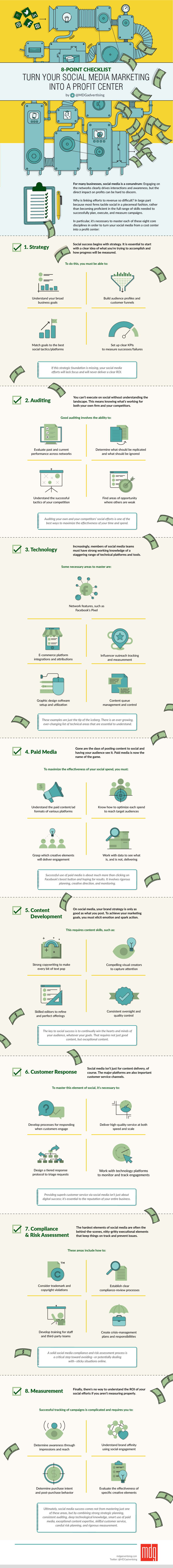 Make Money With Social Media Marketing Infographic