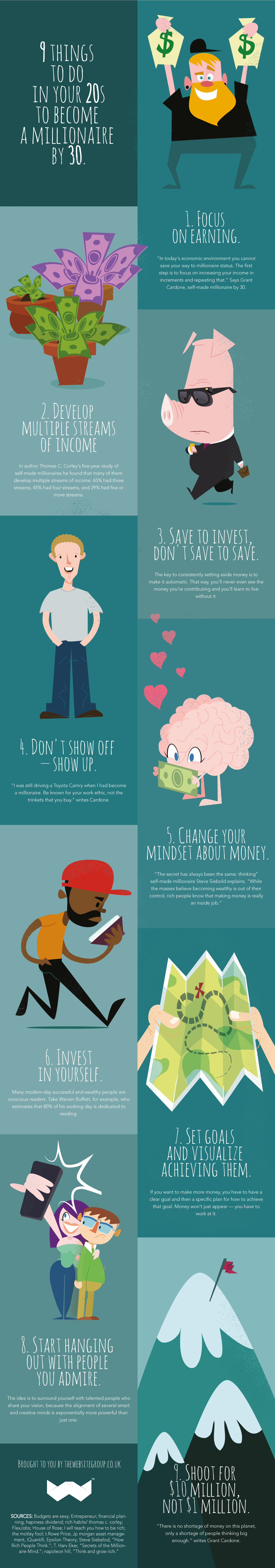 Become a Millionaire by 30
