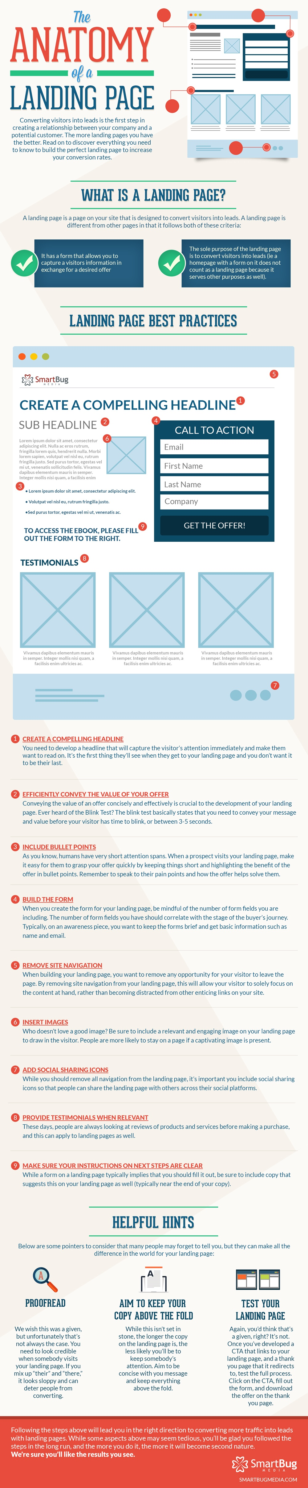 Perfect Landing Page Infographic