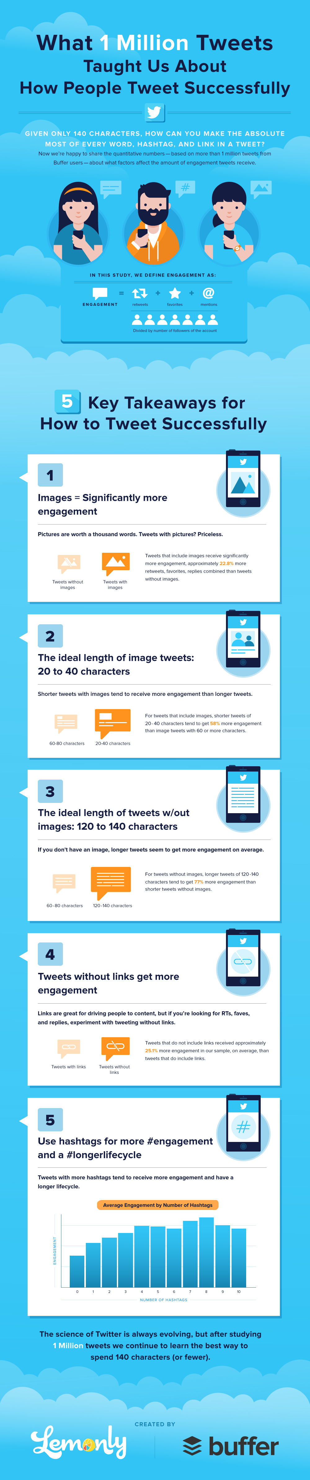 create the perfect tweet infographic
