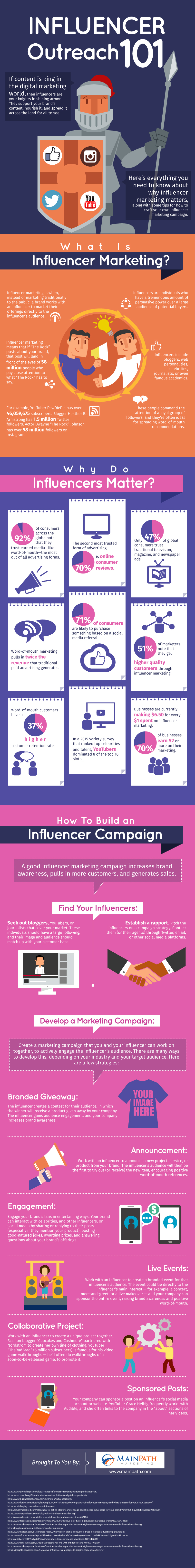 guide to influencer marketing infographic