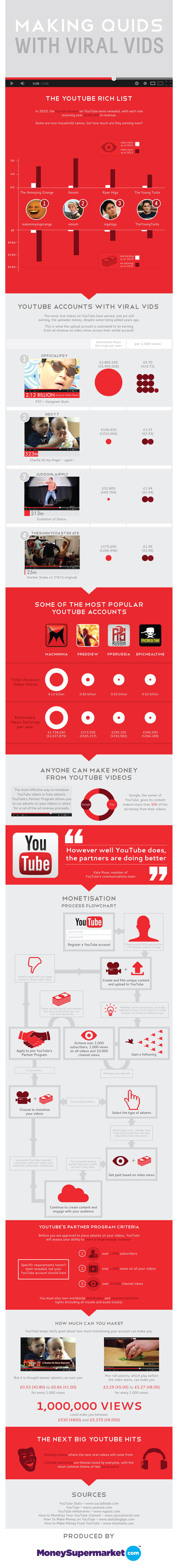 make money with viral videos infographic
