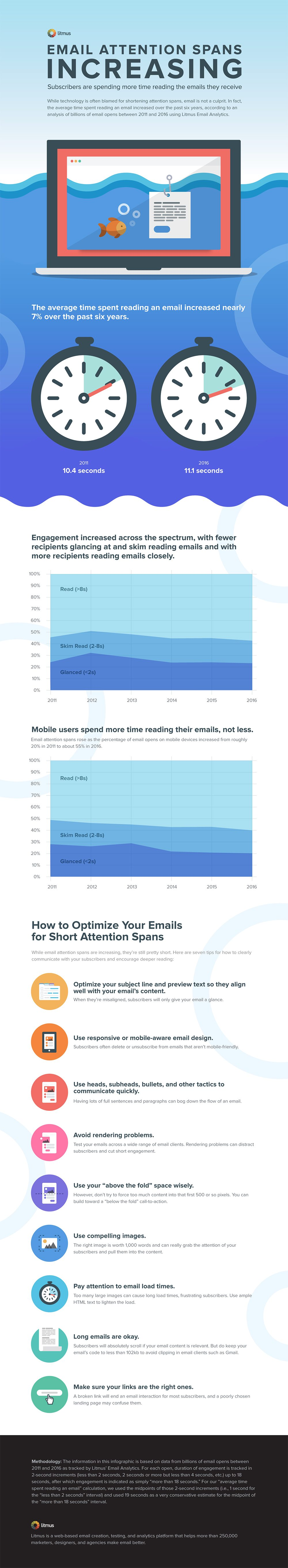 optimise your emails infographic